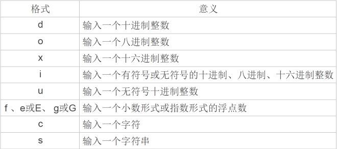 003-scanf函数使用和表达式-C语言笔记
