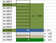 011-指针(上)-C语言笔记
