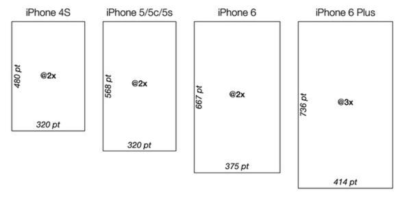 034-iOS屏幕适配-iOS笔记