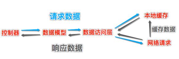 使用SQLite缓存数据分析与实现