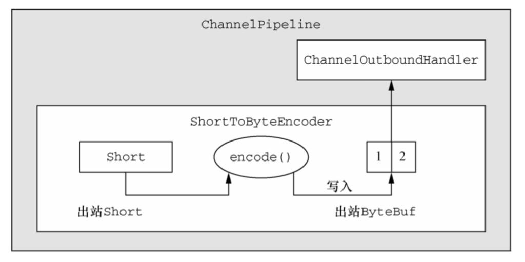 编解码器-Netty笔记(十)