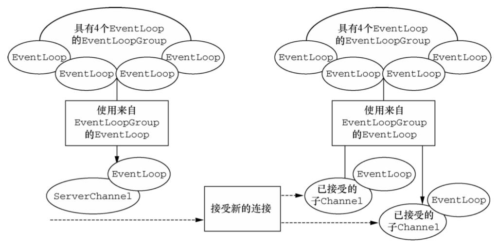 Netty的组件和设计-Netty笔记(三)