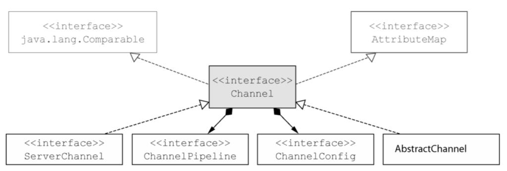 Netty的传输API-Netty笔记(四)