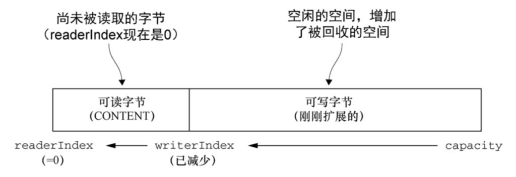 ByteBuf数据载体-Netty笔记(五)