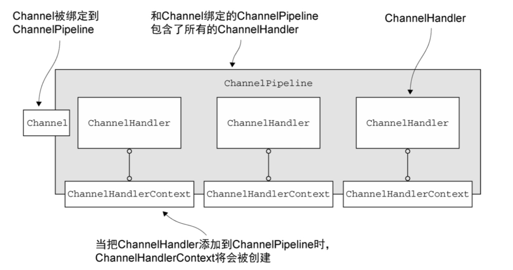 ChannelHandler和ChannelPipeline-Netty笔记(六)