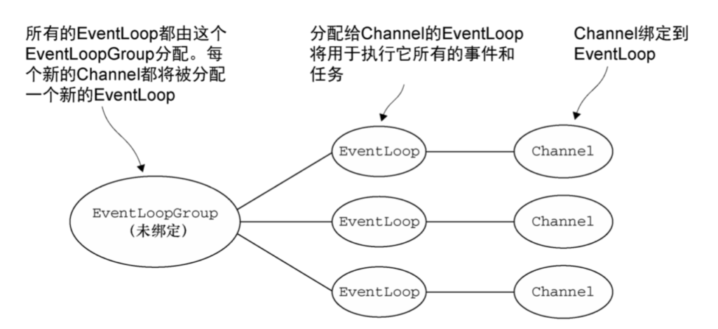 EventLoop和线程模型-Netty笔记(七)