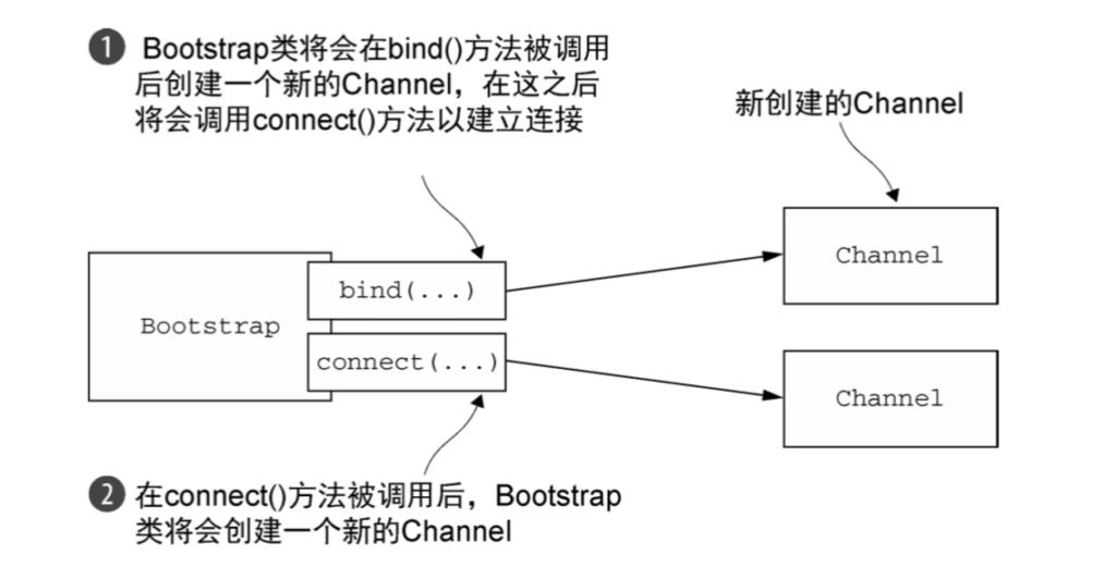 引导应用程序-Netty笔记(八)