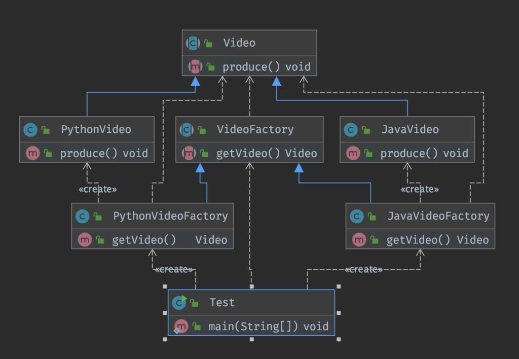 工厂方法模式-Java设计模式笔记(二)