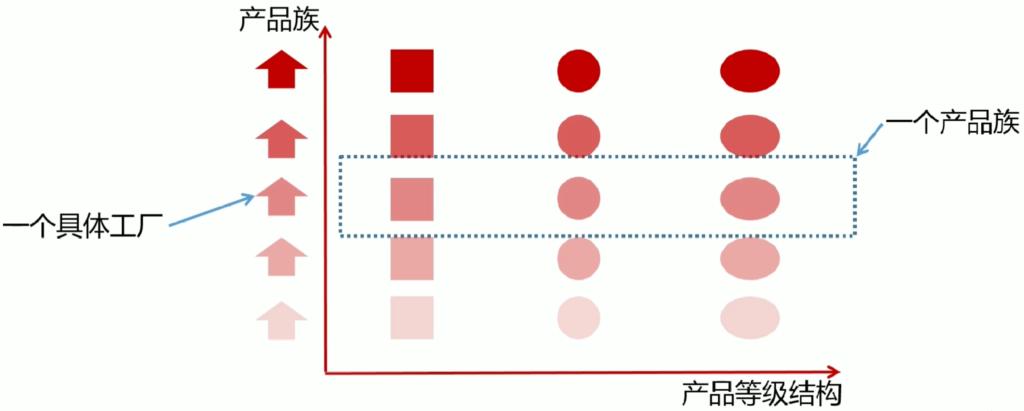抽象工厂模式-Java设计模式笔记(三)